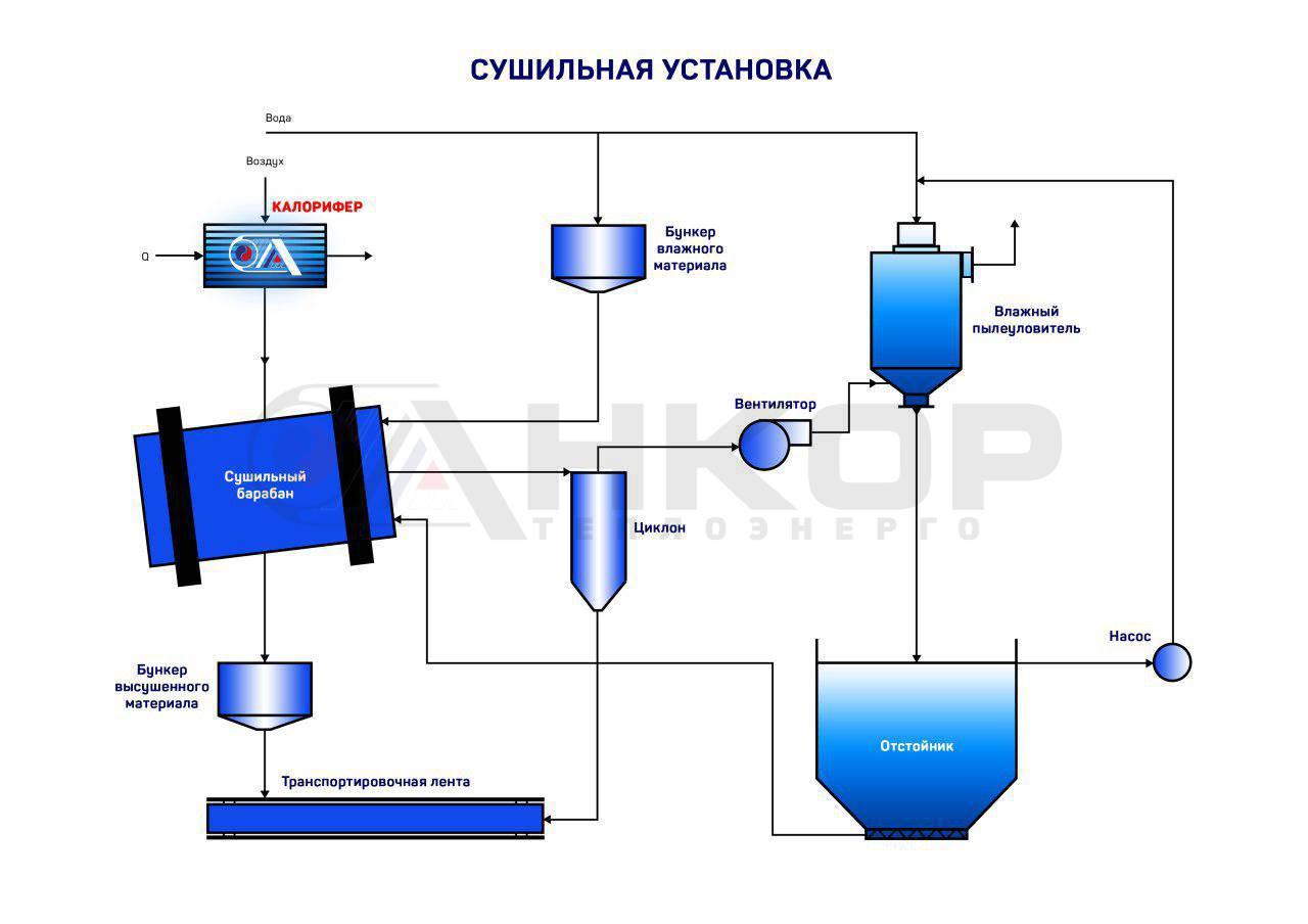калорифер электрический промышленный расчет